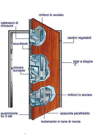 Porte blindate verona